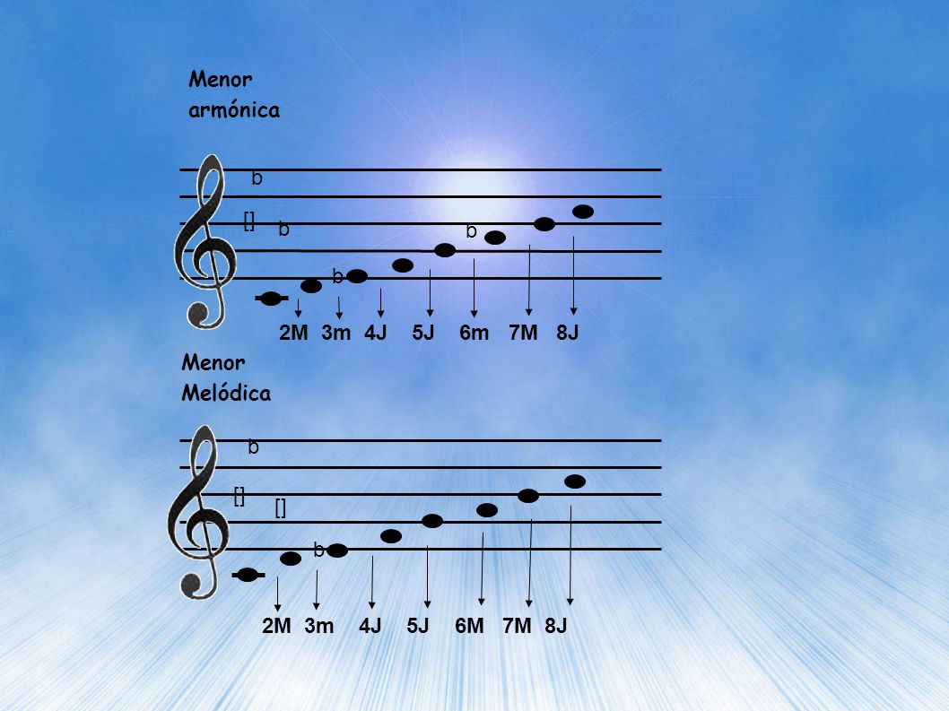 Menor armónica b. [] b. b. b. 2M 3m 4J 5J 6m 7M 8J. Menor Melódica. b. [] [] b.